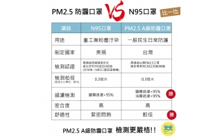 N95口罩? 還是PM2.5防霾口罩?